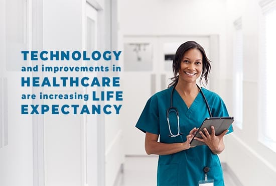 Technology and improvements in heathcare are increasing life expectancy