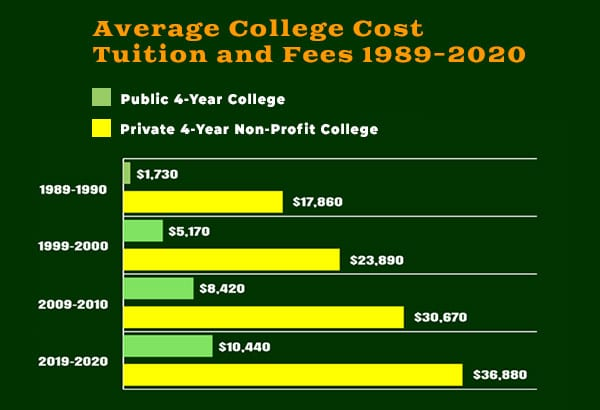 Average College Cost Tuition and Fees 1989-2020