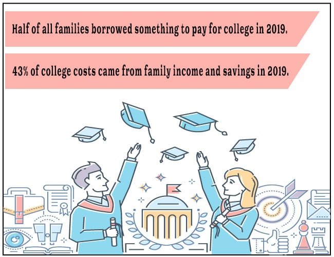 Half of all families borrowed something to pay for college in 2019. 43% of college costs came from family income and savings in 2019.