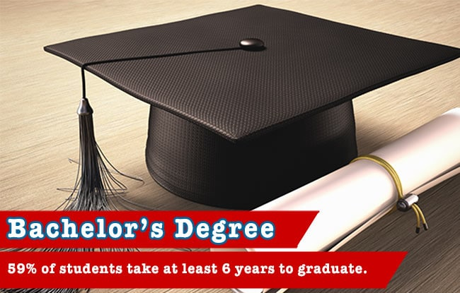 59% of Bachelor's Degree Seeking Students Take At Least 6 Years To Graduate