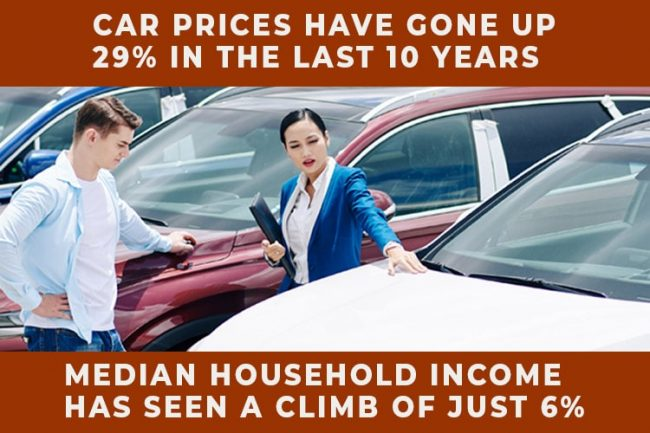 Car prices have gone up 29% in the last 10 years while median household income has seen a climb of just 6%.