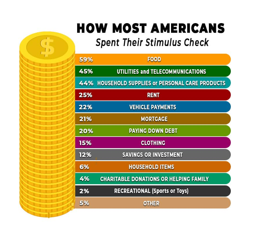 How Did Most Americans Spend Their Stimulus Check?