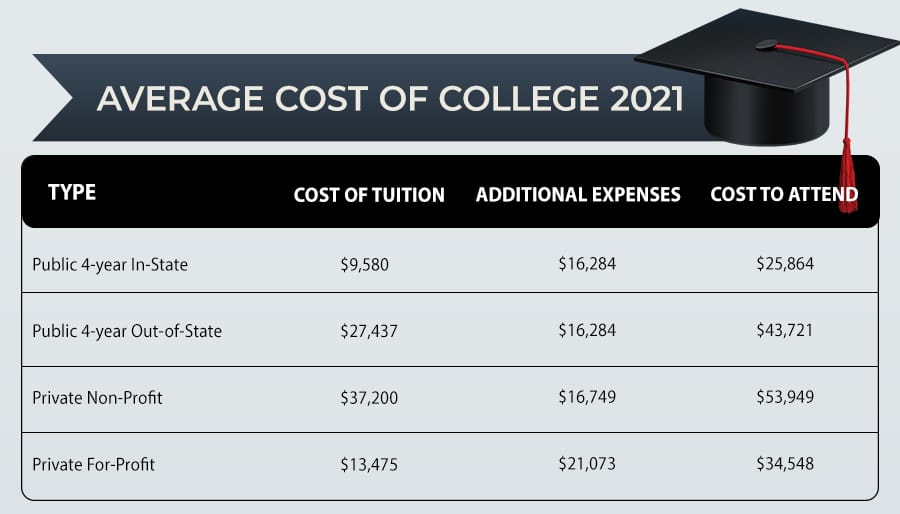Average Cost of College 2021