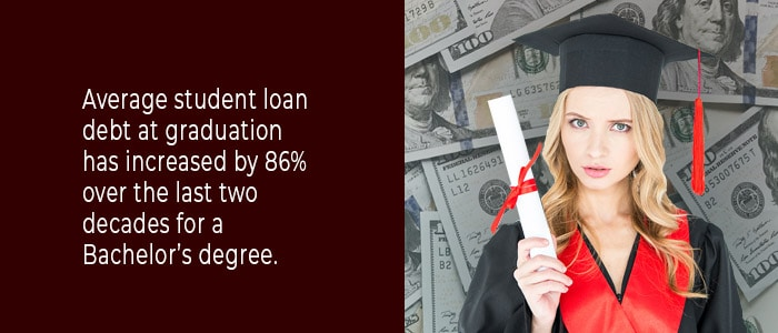 Average student loan debt at graduation has increased by 86% over the last two decades for a Bachelor's degree.